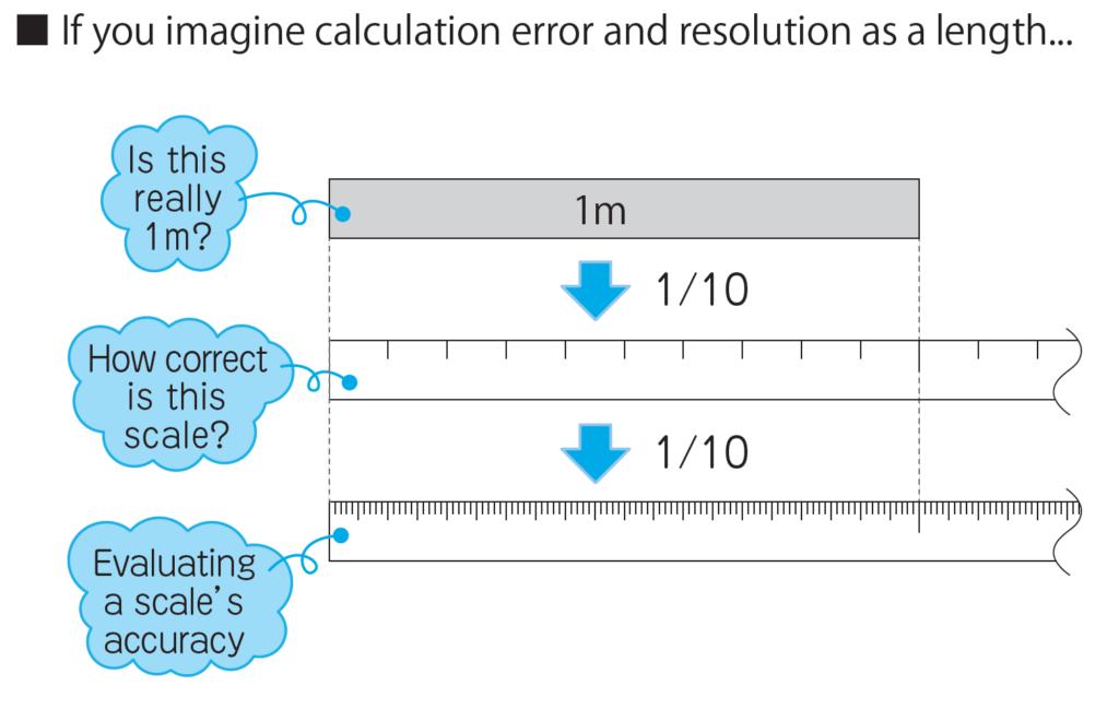 4 2 Tamagawa high precision angle calibration