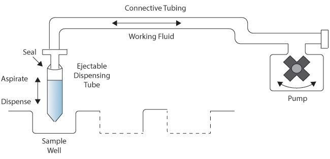 fluid 1 Precision Fluid Handling in laboratory applications: it's all in the pump