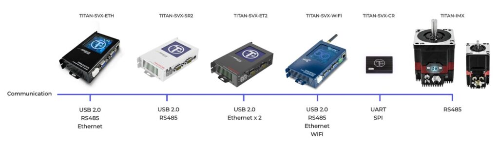 2 Arcus presents Titan, a new generation of intelligent servo motors controllers