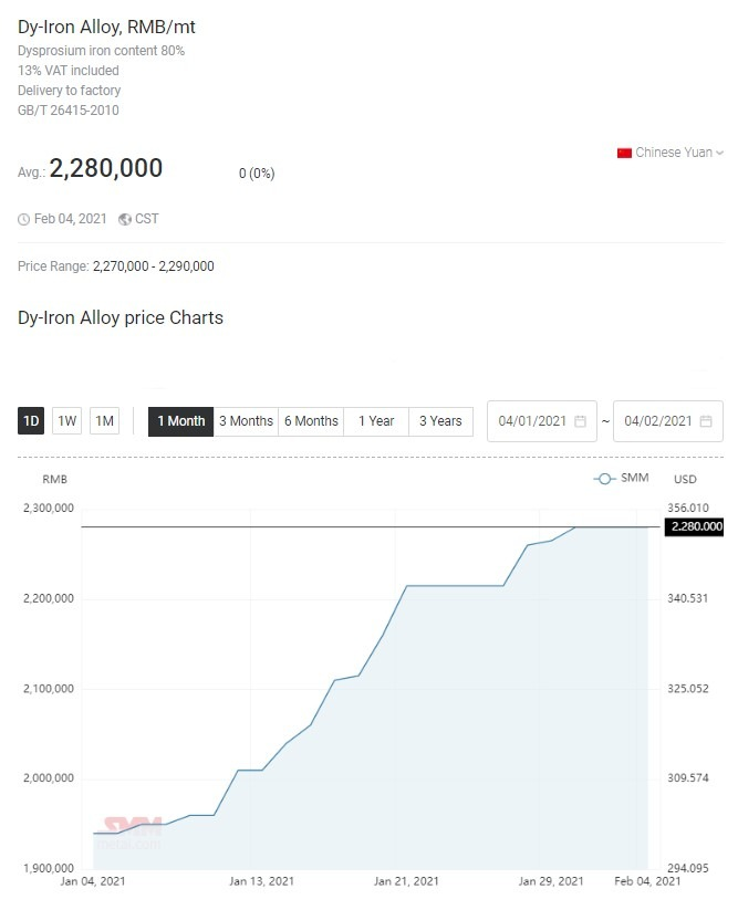 dy iron alloy Rare earths price trend - February 2021