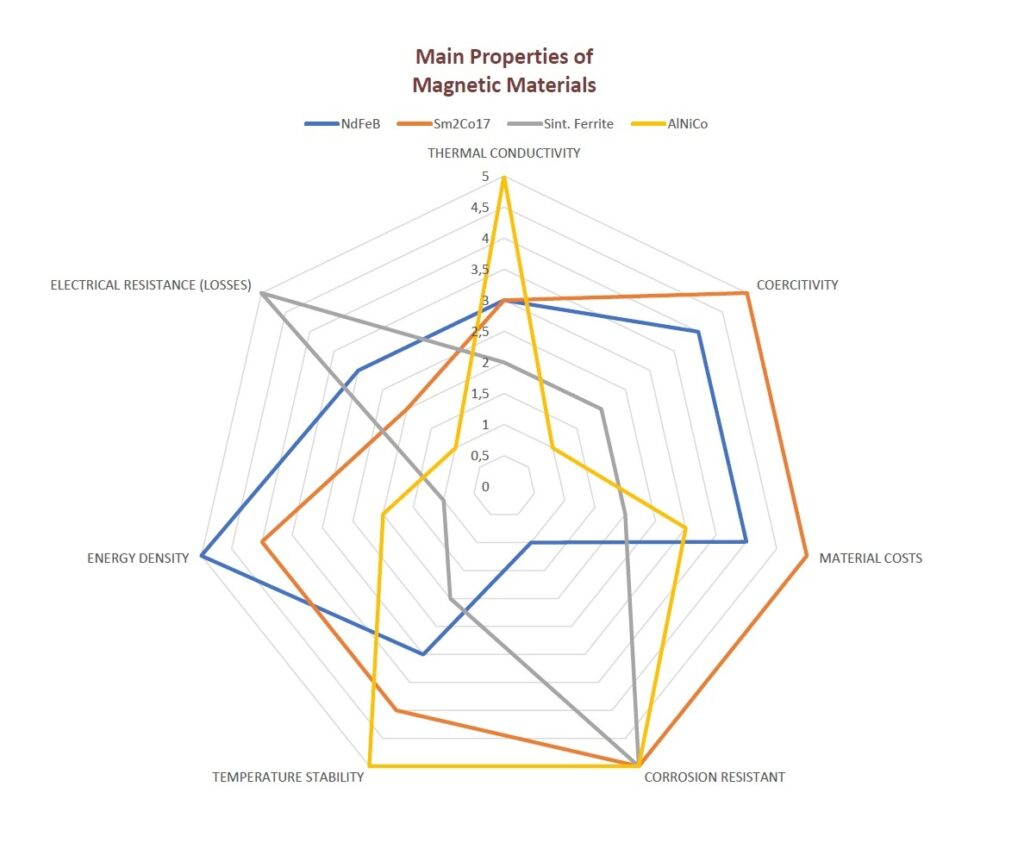 Technical properties of the main magnetic materials