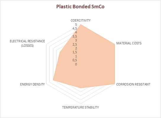 plastomagneti compressi SmCo