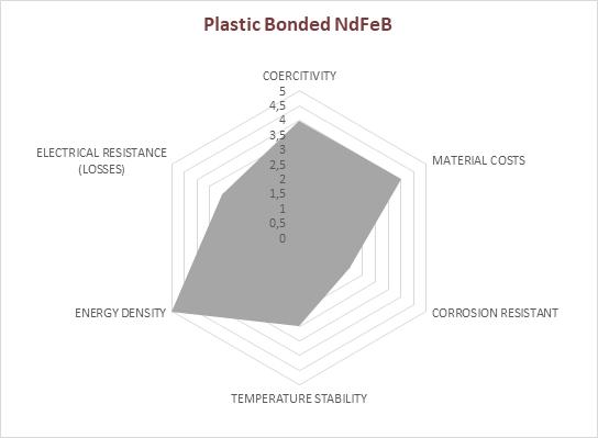 plastomagneti compressi neodimio