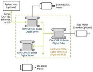 digital drives ION/CME N series pmd