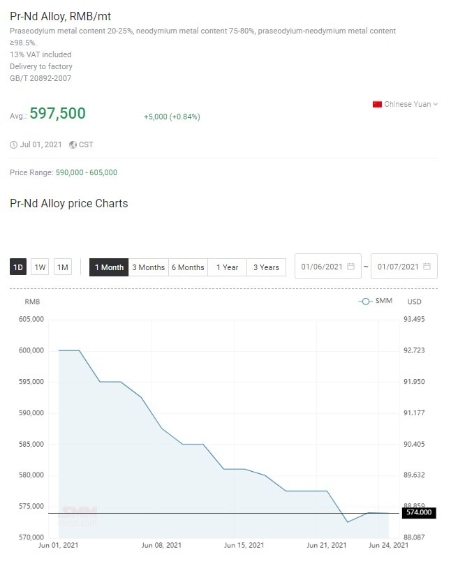 Rare earths price trend - July 2021
